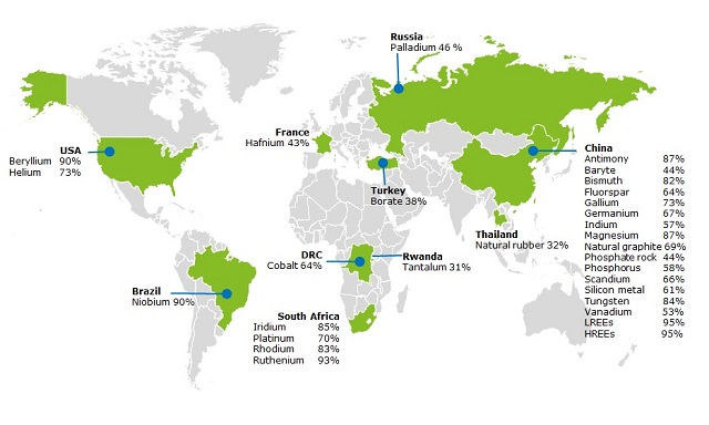 Countries accounting for largest share of global supply of CRMs