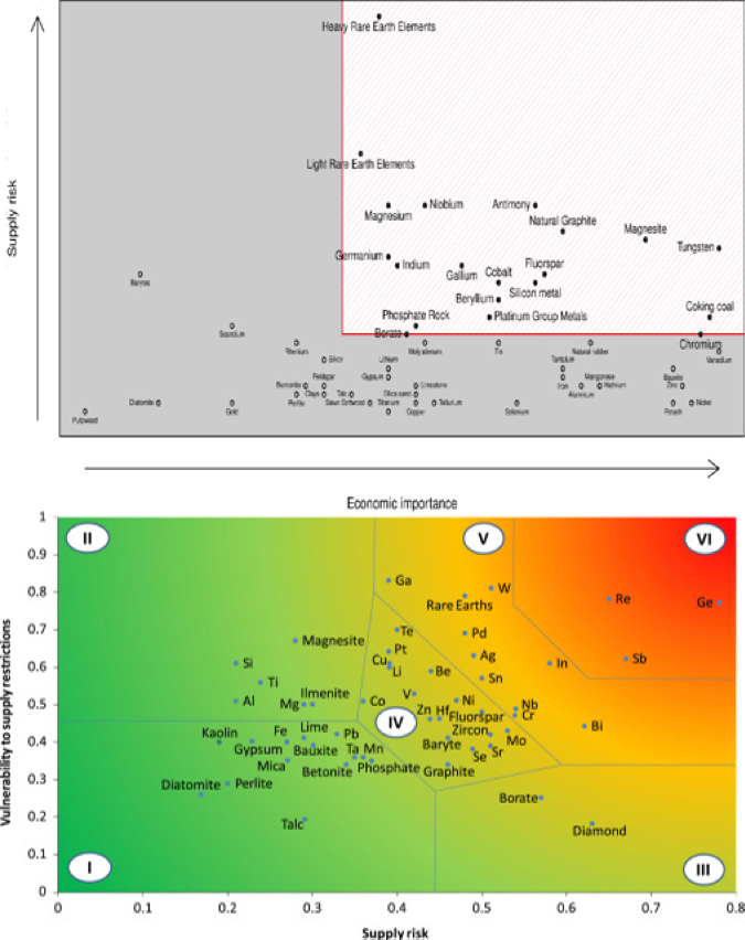 Fig 1. a) Classification of raw material according to EU (http://ec.europa.eu/growth/sectors/raw-materials/specific-interest/critical_en) b) Results of criticality study for German industry (Erdmann et., al 2011)
